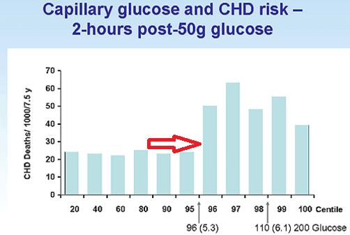diet for postprandial hyperglycemia in non diabetics