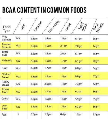 bcaa food sources